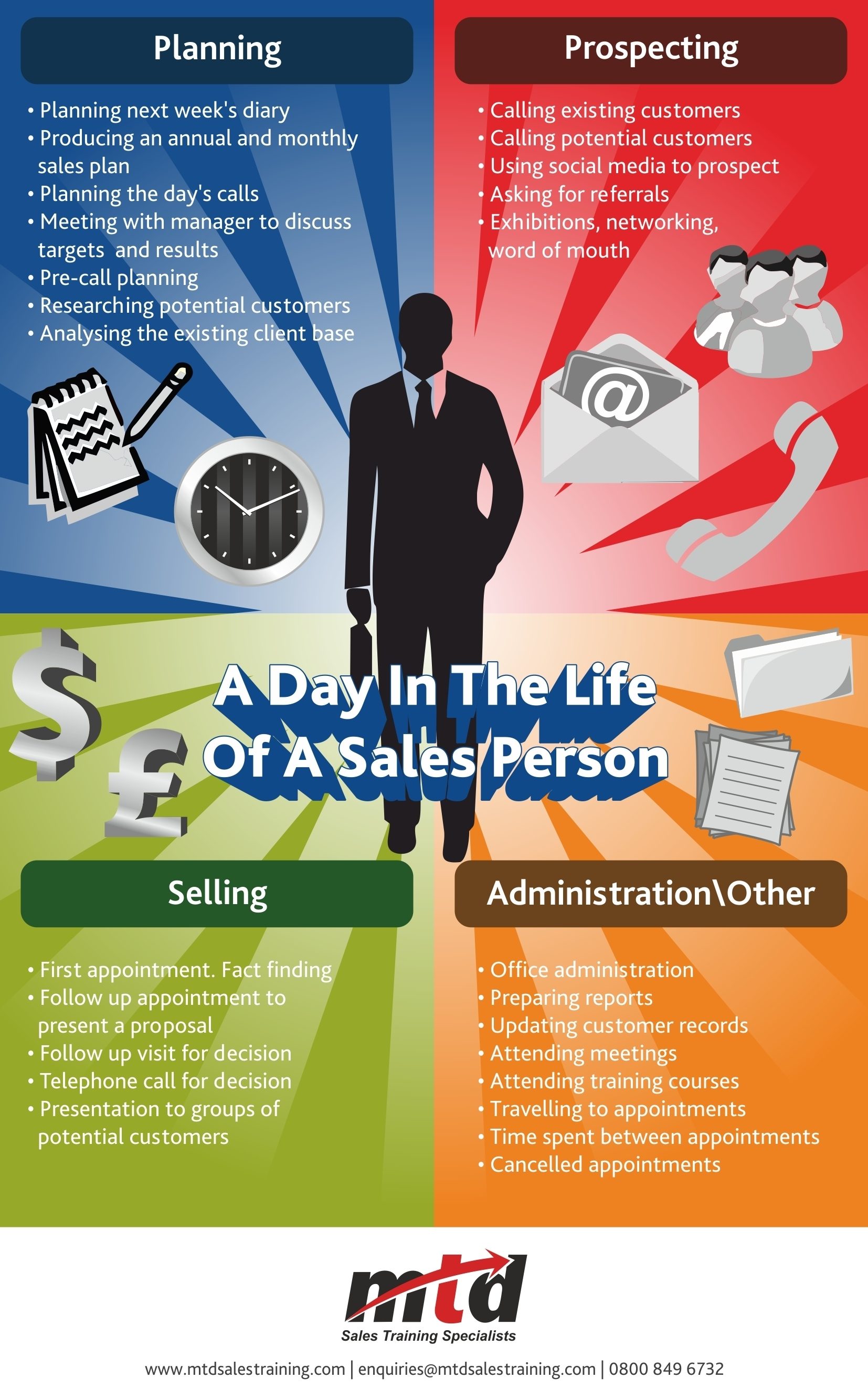 Infographic A Day In The Life Of A Sales Person