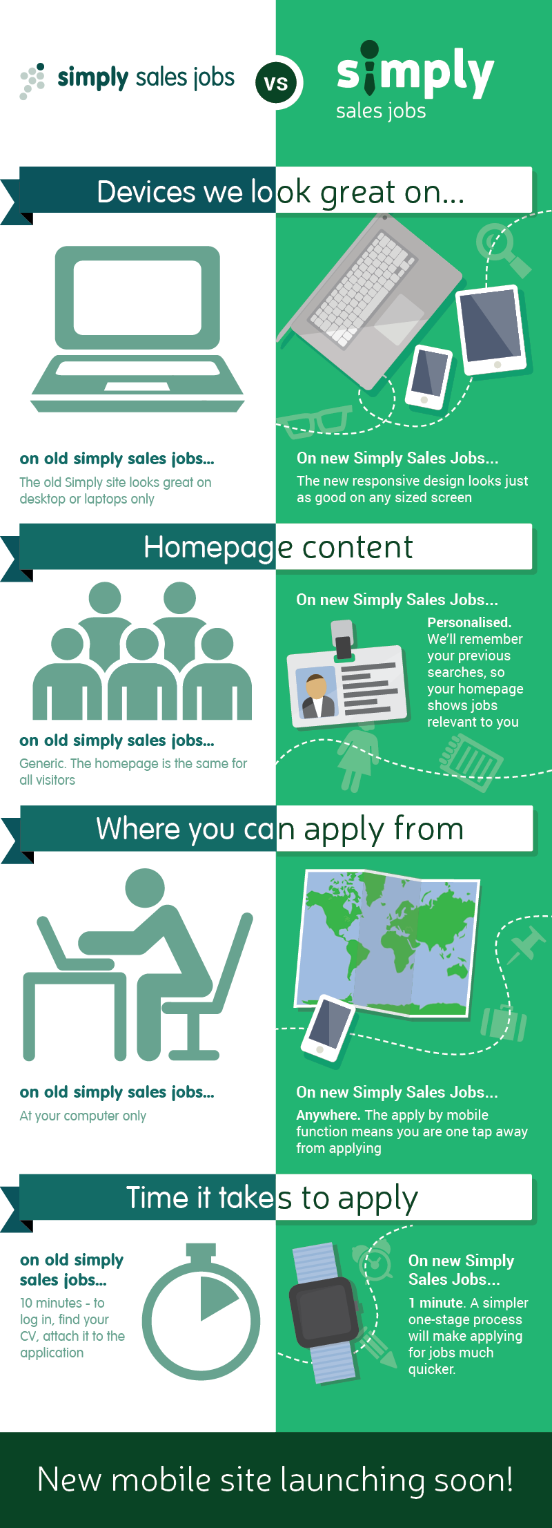 Simply Sale Jobs Mobile Site